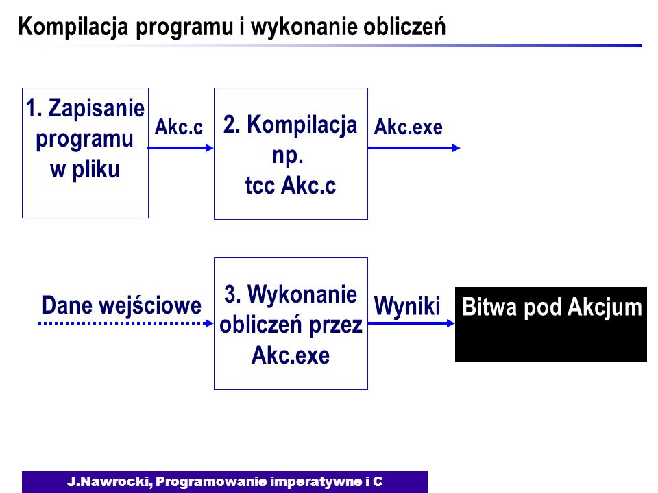 J.Nawrocki, Programowanie imperatywne i C Kompilacja programu i wykonanie obliczeń 1. Zapisanie programu w pliku Akc.cAkc.exe Dane wejściowe Bitwa pod