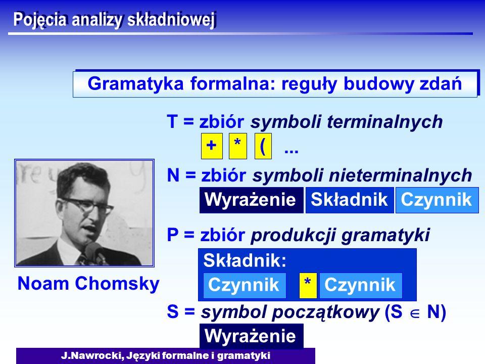 J.Nawrocki, Języki formalne i gramatyki Pojęcia analizy składniowej Gramatyka formalna: reguły budowy zdań T = zbiór symboli terminalnych +*(... N = z