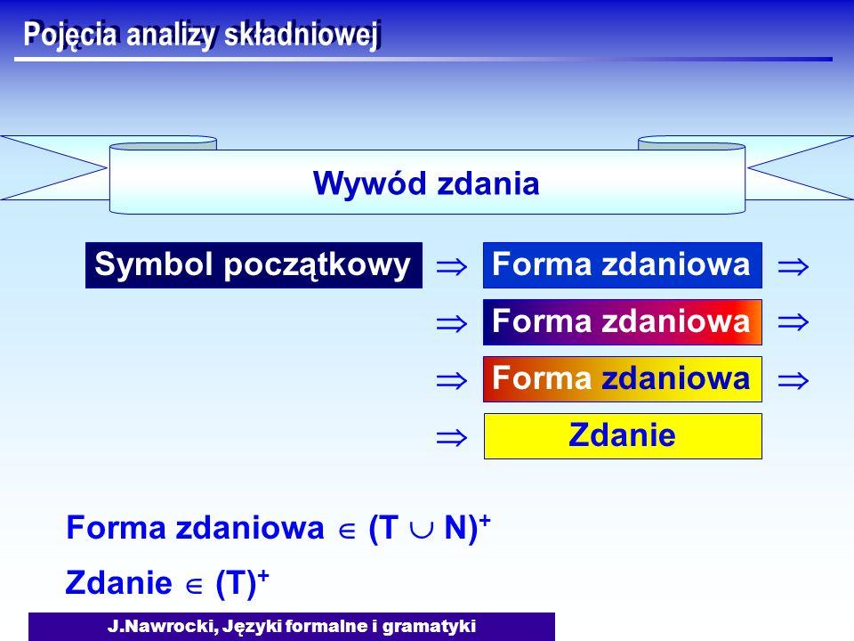 J.Nawrocki, Języki formalne i gramatyki Pojęcia analizy składniowej Symbol początkowy Wywód zdania Forma zdaniowa Forma zdaniowa Forma zdaniowa Zdanie