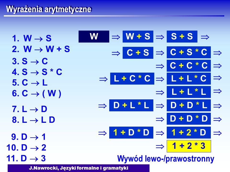 J.Nawrocki, Języki formalne i gramatyki Wyrażenia arytmetyczne 1.W S 2.W W + S WW + S S + S 3. S C 4. S S * C C + S C + S * C 5. C L 6. C ( W ) C + C