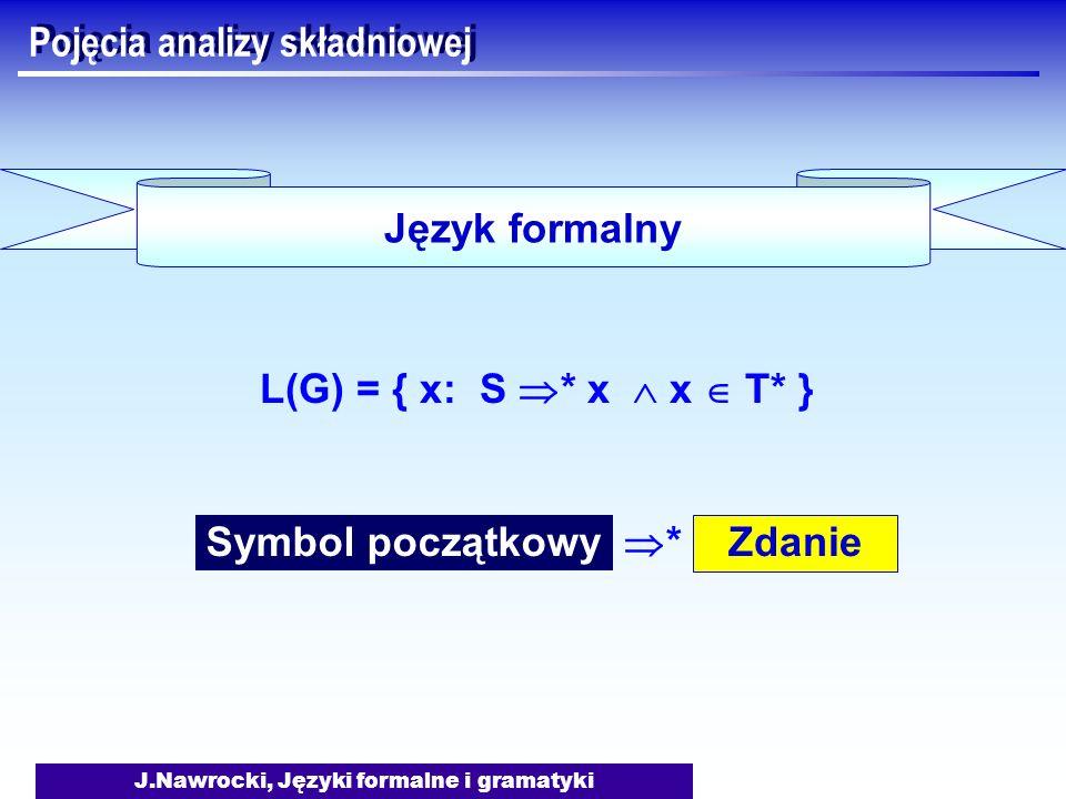 J.Nawrocki, Języki formalne i gramatyki Pojęcia analizy składniowej Symbol początkowy Zdanie * Język formalny L(G) = { x: S * x x T* }