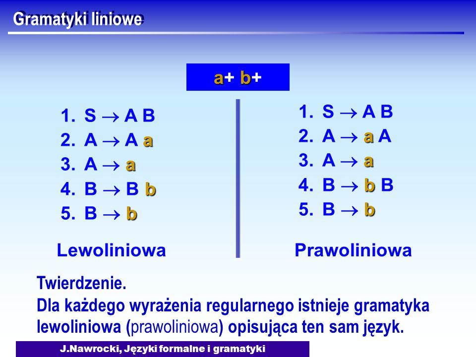 J.Nawrocki, Języki formalne i gramatyki Gramatyki liniowe 1.S A B a 2.A A a a 3.A a b 4.B B b b 5.B b Lewoliniowa Prawoliniowa 1.S A B a 2.A a A a 3.A