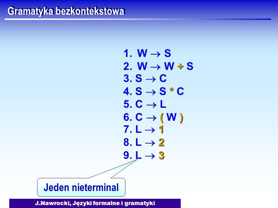 J.Nawrocki, Języki formalne i gramatyki Gramatyka bezkontekstowa 1.W S + 2.W W + S 3. S C * 4. S S * C 5. C L () 6. C ( W ) 1 7. L 1 2 8. L 2 3 9. L 3
