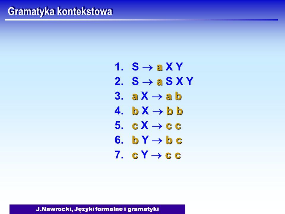 J.Nawrocki, Języki formalne i gramatyki Gramatyka kontekstowa a 1. S a X Y a 2. S a S X Y aa b 3. a X a b bb b 4. b X b b cc c 5. c X c c bb c 6. b Y