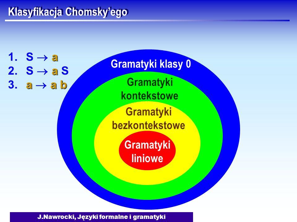 J.Nawrocki, Języki formalne i gramatyki Klasyfikacja Chomskyego Gramatyki liniowe Gramatyki bezkontekstowe Gramatyki kontekstowe Gramatyki klasy 0 a 1