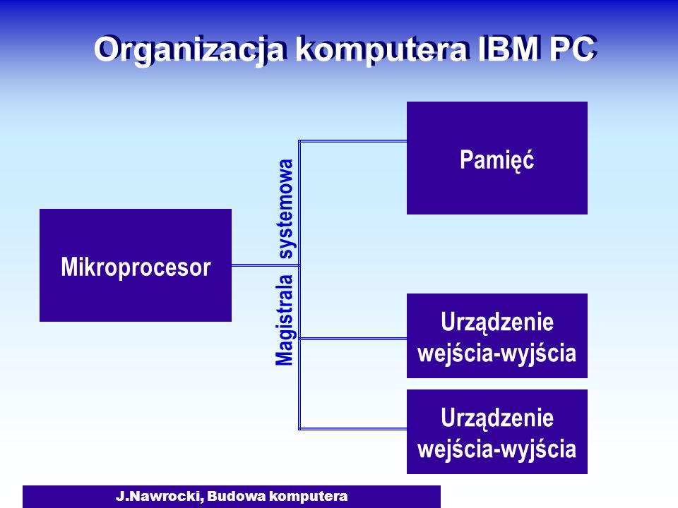 J.Nawrocki, Budowa komputera Organizacja komputera IBM PC Mikroprocesor Pamięć Urządzenie wejścia-wyjścia Magistrala systemowa