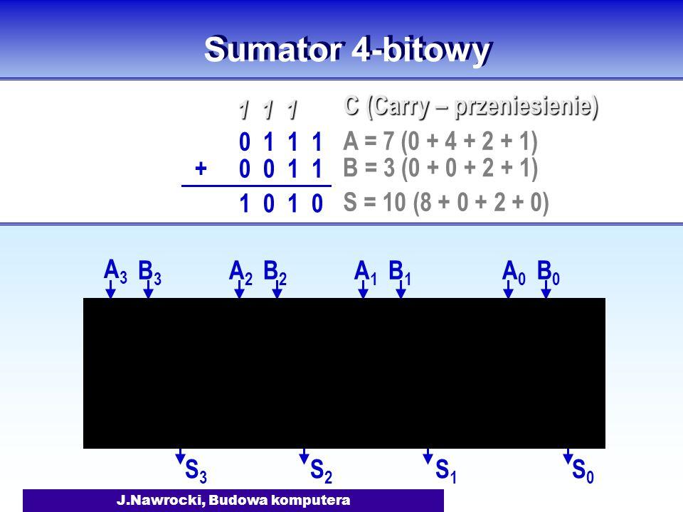 J.Nawrocki, Budowa komputera Sumator 4-bitowy A0A0 B0B0 S0S0 A1A1 B1B1 S1S1 A2A2 B2B2 S2S2 A3A3 B3B3 S3S3 0 1 1 1 0 0 1 1+ 1 1 1 1 0 A = 7 (0 + 4 + 2