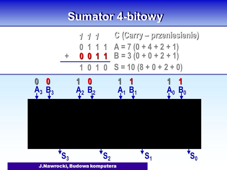 J.Nawrocki, Budowa komputera Sumator 4-bitowy A0A0 B0B0 S0S0 A1A1 B1B1 S1S1 A2A2 B2B2 S2S2 A3A3 B3B3 S3S3 0 1 1 1 0 0 1 1 + 1 1 1 1 0 A = 7 (0 + 4 + 2