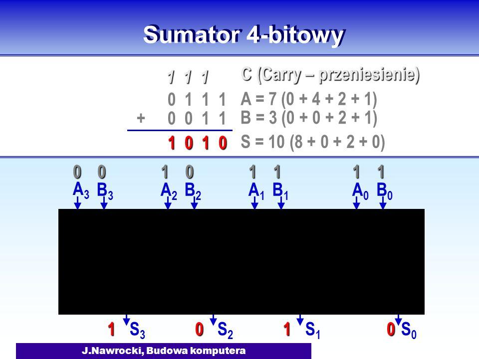 J.Nawrocki, Budowa komputera Sumator 4-bitowy A0A0 B0B0 S0S0 A1A1 B1B1 S1S1 A2A2 B2B2 S2S2 A3A3 B3B3 S3S3 0 1 1 1 0 0 1 1+ 1 1 1 1 0 1 0 A = 7 (0 + 4