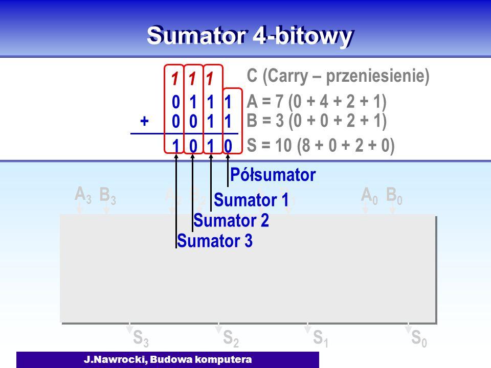 J.Nawrocki, Budowa komputera A0A0 B0B0 A1A1 B1B1 A2A2 B2B2 A3A3 B3B3 Sumator 4-bitowy 0 1 1 1 0 0 1 1+ 1 1 1 1 0 A = 7 (0 + 4 + 2 + 1) B = 3 (0 + 0 +