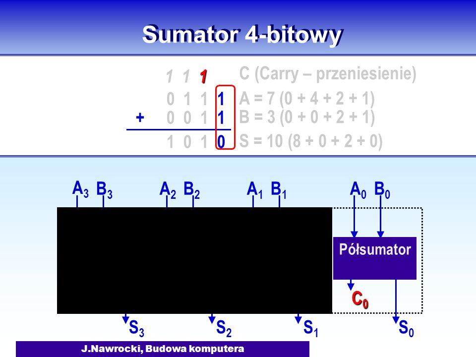 J.Nawrocki, Budowa komputera Sumator 4-bitowy Półsumator Sumator 1 A0A0 B0B0 S0S0 C0C0C0C0 A1A1 B1B1 S1S1 C1C1 C0C0 Sumator 2 A2A2 B2B2 S2S2 C2C2 C1C1