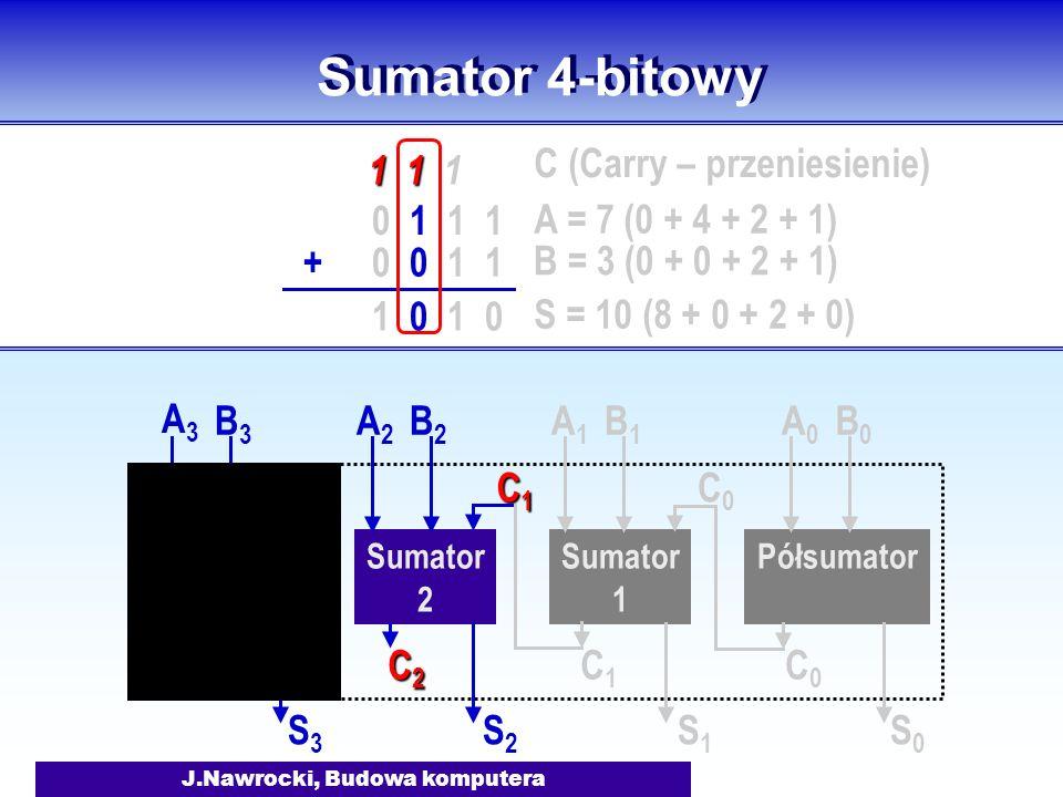 J.Nawrocki, Budowa komputera Sumator 4-bitowy Półsumator Sumator 1 A0A0 B0B0 S0S0 C0C0 A1A1 B1B1 S1S1 C1C1 C0C0 Sumator 2 A2A2 B2B2 S2S2 C2C2C2C2 C1C1
