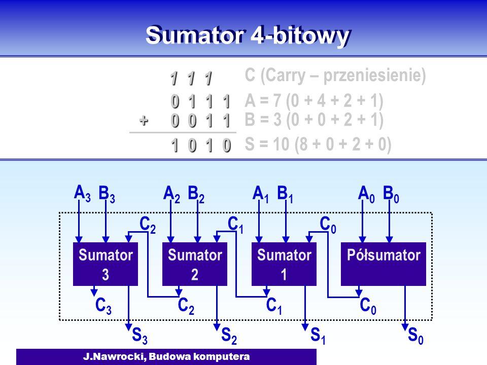 J.Nawrocki, Budowa komputera Sumator 4-bitowy Półsumator Sumator 1 A0A0 B0B0 S0S0 C0C0 A1A1 B1B1 S1S1 C1C1 C0C0 Sumator 2 A2A2 B2B2 S2S2 C2C2 C1C1 Sum