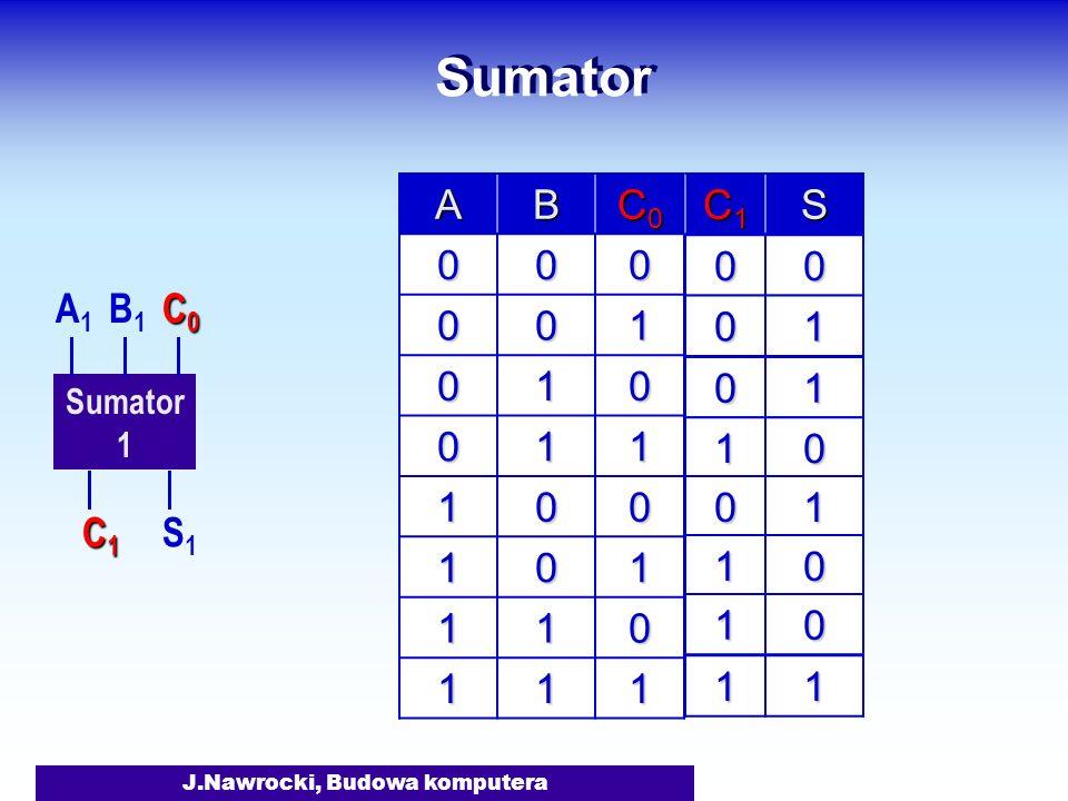 J.Nawrocki, Budowa komputera Sumator 1 A1A1 B1B1 S1S1 C1C1C1C1 C0C0C0C0 AB C0C0C0C0 000 001 010 011 100 101 110 111 C1C1C1C1S 00 01 01 10 01 10 10 11