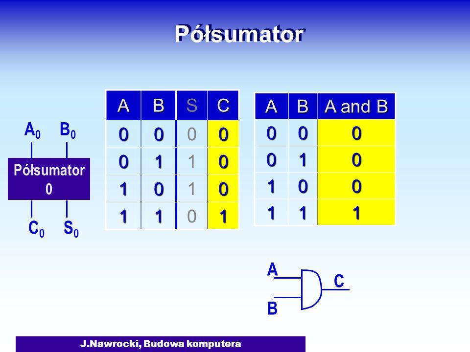 J.Nawrocki, Budowa komputera Półsumator 0 A0A0 B0B0 S0S0 C0C0 ABSC 0000 0110 1010 1101 A B C AB A and B 000 010 100 111