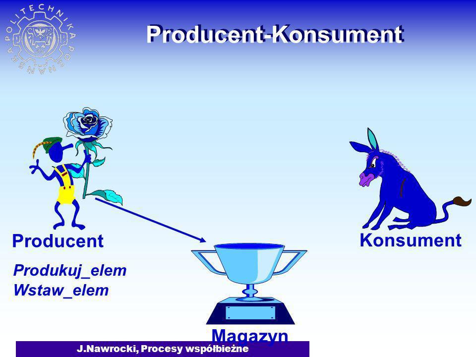 J.Nawrocki, Procesy współbieżne Producent-Konsument Magazyn Producent Konsument Produkuj_elem Wstaw_elem