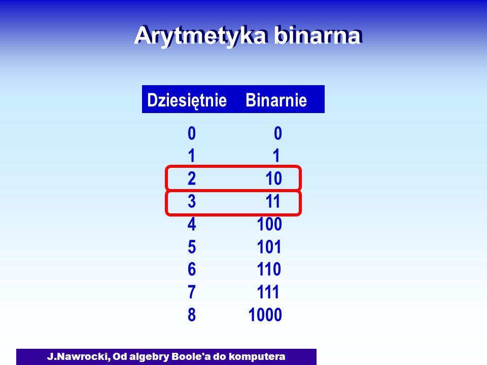 J.Nawrocki, Od algebry Boole a do komputera Arytmetyka binarna Dziesiętnie Binarnie 0 1 2 10 3 11 4 100 5 101 6 110 7 111 8 1000