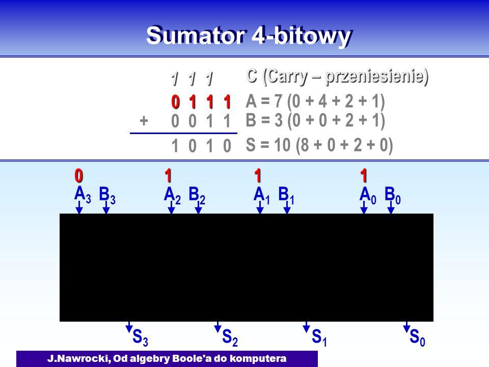 J.Nawrocki, Od algebry Boole a do komputera Sumator 4-bitowy A0A0 B0B0 S0S0 A1A1 B1B1 S1S1 A2A2 B2B2 S2S2 A3A3 B3B3 S3S3 0 1 1 1 0 0 1 1+ 1 1 1 1 0 A = 7 (0 + 4 + 2 + 1) B = 3 (0 + 0 + 2 + 1) S = 10 (8 + 0 + 2 + 0) C (Carry – przeniesienie) 1110