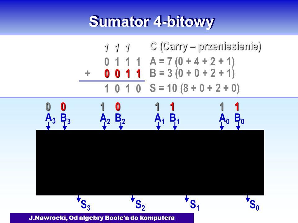 J.Nawrocki, Od algebry Boole a do komputera Sumator 4-bitowy A0A0 B0B0 S0S0 A1A1 B1B1 S1S1 A2A2 B2B2 S2S2 A3A3 B3B3 S3S3 0 1 1 1 0 0 1 1 + 1 1 1 1 0 A = 7 (0 + 4 + 2 + 1) B = 3 (0 + 0 + 2 + 1) S = 10 (8 + 0 + 2 + 0) C (Carry – przeniesienie) 11001110