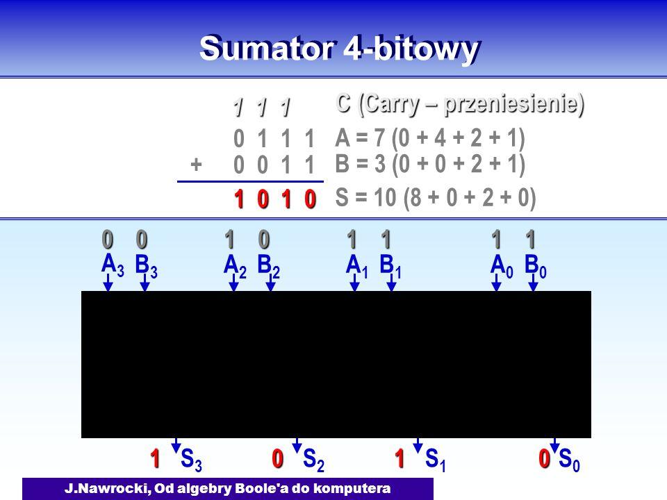 J.Nawrocki, Od algebry Boole a do komputera Sumator 4-bitowy A0A0 B0B0 S0S0 A1A1 B1B1 S1S1 A2A2 B2B2 S2S2 A3A3 B3B3 S3S3 0 1 1 1 0 0 1 1+ 1 1 1 1 0 1 0 A = 7 (0 + 4 + 2 + 1) B = 3 (0 + 0 + 2 + 1) S = 10 (8 + 0 + 2 + 0) C (Carry – przeniesienie) 11001110 0101