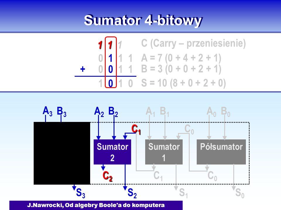 J.Nawrocki, Od algebry Boole a do komputera Sumator 4-bitowy Półsumator Sumator 1 A0A0 B0B0 S0S0 C0C0 A1A1 B1B1 S1S1 C1C1 C0C0 Sumator 2 A2A2 B2B2 S2S2 C2C2C2C2 C1C1C1C1 Sumator 3 A3A3 B3B3 S3S3 C3C3 C2C2 0 1 1 1 0 0 1 1+ 1 1 1 1 1 1 0 A = 7 (0 + 4 + 2 + 1) B = 3 (0 + 0 + 2 + 1) S = 10 (8 + 0 + 2 + 0) C (Carry – przeniesienie)