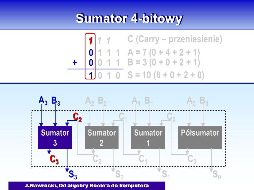 J.Nawrocki, Od algebry Boole a do komputera Sumator 4-bitowy Półsumator Sumator 1 A0A0 B0B0 S0S0 C0C0 A1A1 B1B1 S1S1 C1C1 C0C0 Sumator 2 A2A2 B2B2 S2S2 C2C2 C1C1 Sumator 3 A3A3 B3B3 S3S3 C3C3C3C3 C2C2C2C2 0 1 1 1 0 0 1 1+ 1 1 1 0 A = 7 (0 + 4 + 2 + 1) B = 3 (0 + 0 + 2 + 1) S = 10 (8 + 0 + 2 + 0) C (Carry – przeniesienie)