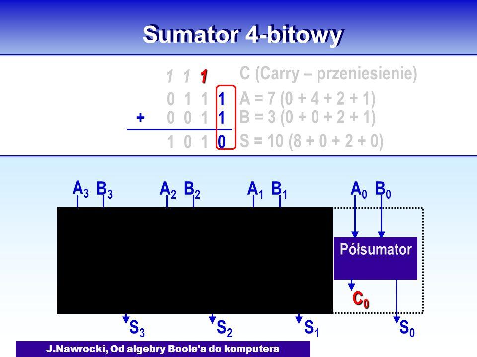 J.Nawrocki, Od algebry Boole a do komputera Sumator 4-bitowy Półsumator Sumator 1 A0A0 B0B0 S0S0 C0C0C0C0 A1A1 B1B1 S1S1 C1C1 C0C0 Sumator 2 A2A2 B2B2 S2S2 C2C2 C1C1 Sumator 3 A3A3 B3B3 S3S3 C3C3 C2C2 0 1 1 1 0 0 1 1+ 1 1 1 0 A = 7 (0 + 4 + 2 + 1) B = 3 (0 + 0 + 2 + 1) S = 10 (8 + 0 + 2 + 0) C (Carry – przeniesienie)