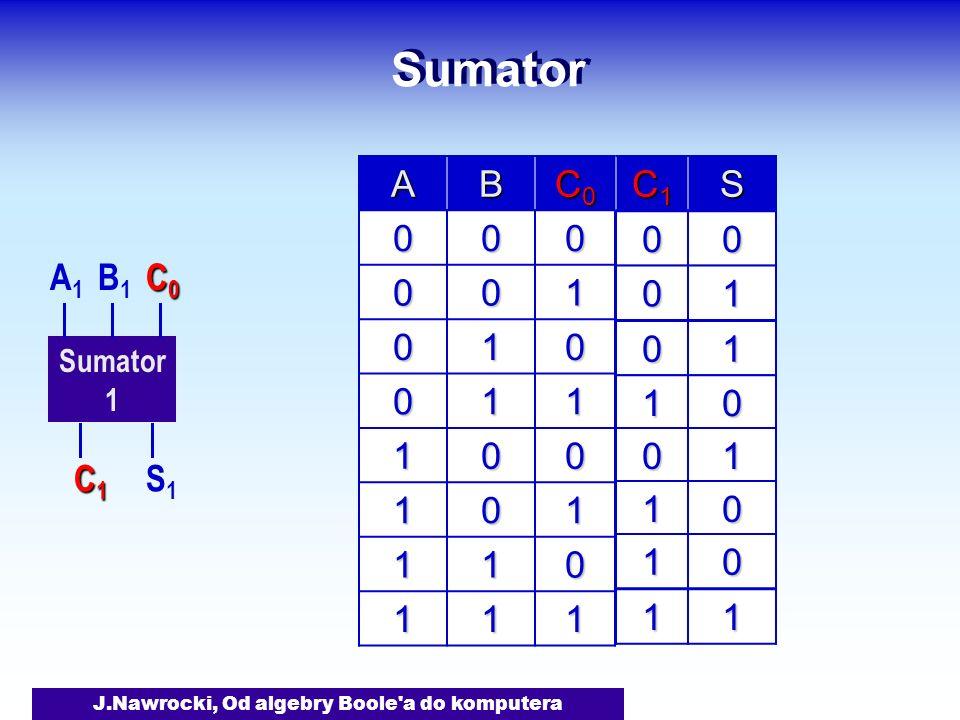 J.Nawrocki, Od algebry Boole a do komputera Sumator 1 A1A1 B1B1 S1S1 C1C1C1C1 C0C0C0C0 AB C0C0C0C0 000 001 010 011 100 101 110 111 C1C1C1C1S 00 01 01 10 01 10 10 11