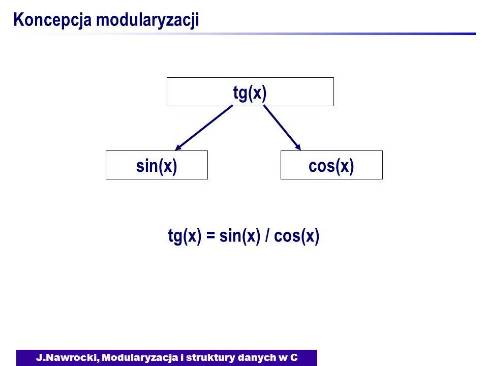 J.Nawrocki, Modularyzacja i struktury danych w C Koncepcja modularyzacji tg(x) sin(x) cos(x) tg(x) = sin(x) / cos(x)