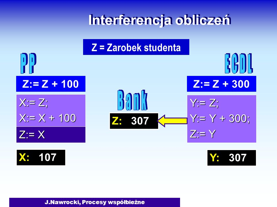 J.Nawrocki, Procesy współbieżne Z: 307 Interferencja obliczeń X:= Z; X:= X + 100 Y:= Z; Y:= Y + 300; Z:= Y Z:= Z + 300 Z = Zarobek studenta Z:= Z + 100 Z:= X X: 107 Y: 307