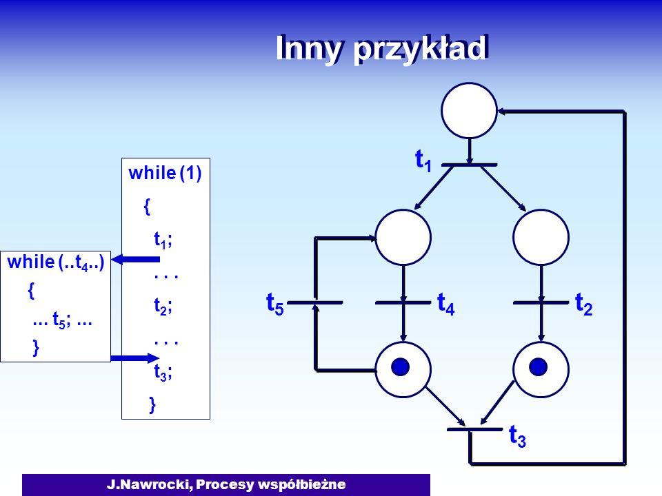 J.Nawrocki, Procesy współbieżne Inny przykład while (1) { t 1 ;... t 2 ;... t 3 ; } while (..t 4..) {... t 5 ;... } t1t1 t2t2 t3t3 t4t4 t5t5