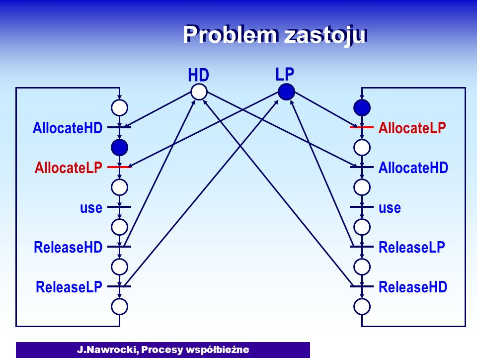 J.Nawrocki, Procesy współbieżne Problem zastoju AllocateHD AllocateLP use ReleaseHD ReleaseLP AllocateLP AllocateHD use ReleaseLP ReleaseHD HD LP