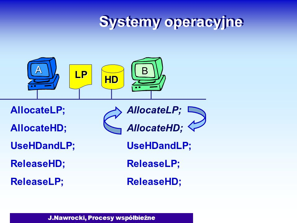 J.Nawrocki, Procesy współbieżne Systemy operacyjne AllocateLP; AllocateHD; UseHDandLP; ReleaseHD; ReleaseLP; AllocateLP; AllocateHD; UseHDandLP; ReleaseLP; ReleaseHD; LP HD B A