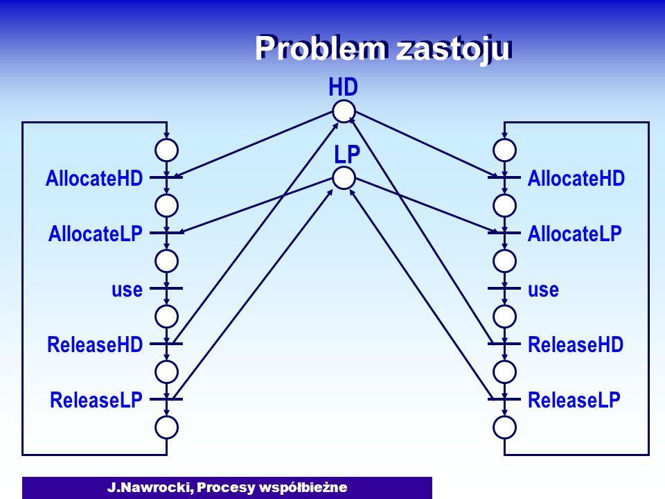 J.Nawrocki, Procesy współbieżne Problem zastoju AllocateHD AllocateLP use ReleaseHD ReleaseLP AllocateHD AllocateLP use ReleaseHD ReleaseLP HD LP