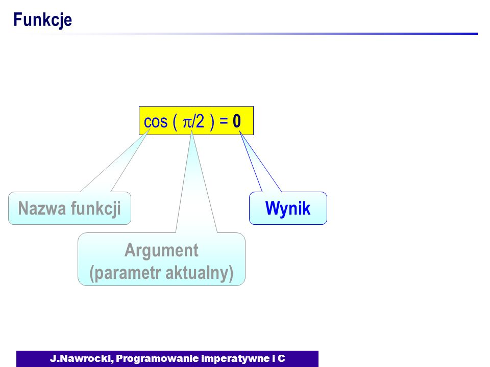 J.Nawrocki, Programowanie imperatywne i C Funkcje cos ( /2 ) = 0 Argument (parametr aktualny) Nazwa funkcji Wynik