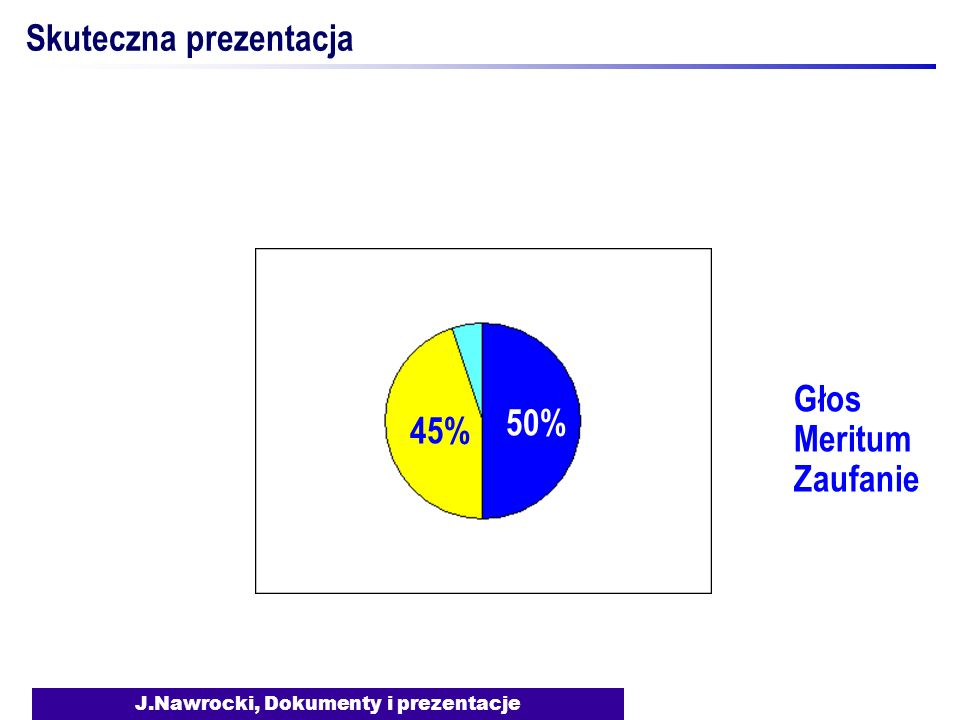 J.Nawrocki, Dokumenty i prezentacje Skuteczna prezentacja 50% 45% Zaufanie Meritum Głos