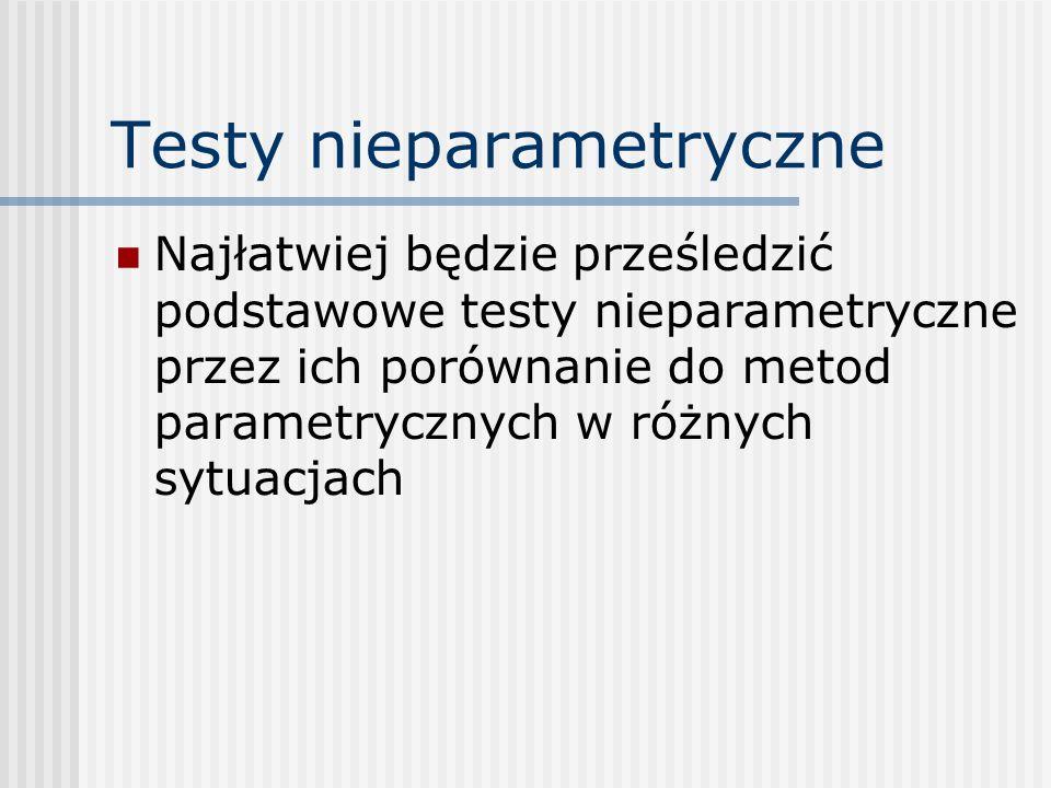 Testy nieparametryczne Najłatwiej będzie prześledzić podstawowe testy nieparametryczne przez ich porównanie do metod parametrycznych w różnych sytuacjach
