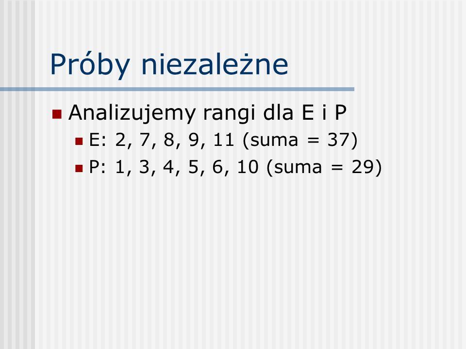 Próby niezależne Analizujemy rangi dla E i P E: 2, 7, 8, 9, 11 (suma = 37) P: 1, 3, 4, 5, 6, 10 (suma = 29)