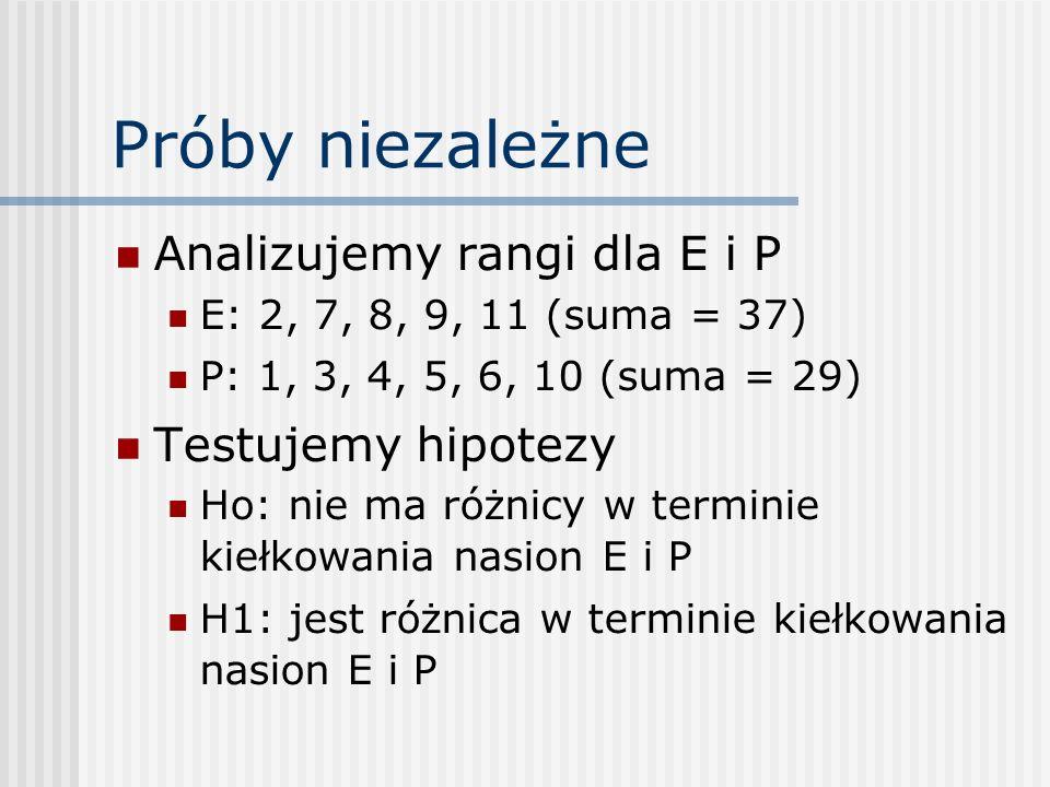 Próby niezależne Analizujemy rangi dla E i P E: 2, 7, 8, 9, 11 (suma = 37) P: 1, 3, 4, 5, 6, 10 (suma = 29) Testujemy hipotezy Ho: nie ma różnicy w terminie kiełkowania nasion E i P H1: jest różnica w terminie kiełkowania nasion E i P