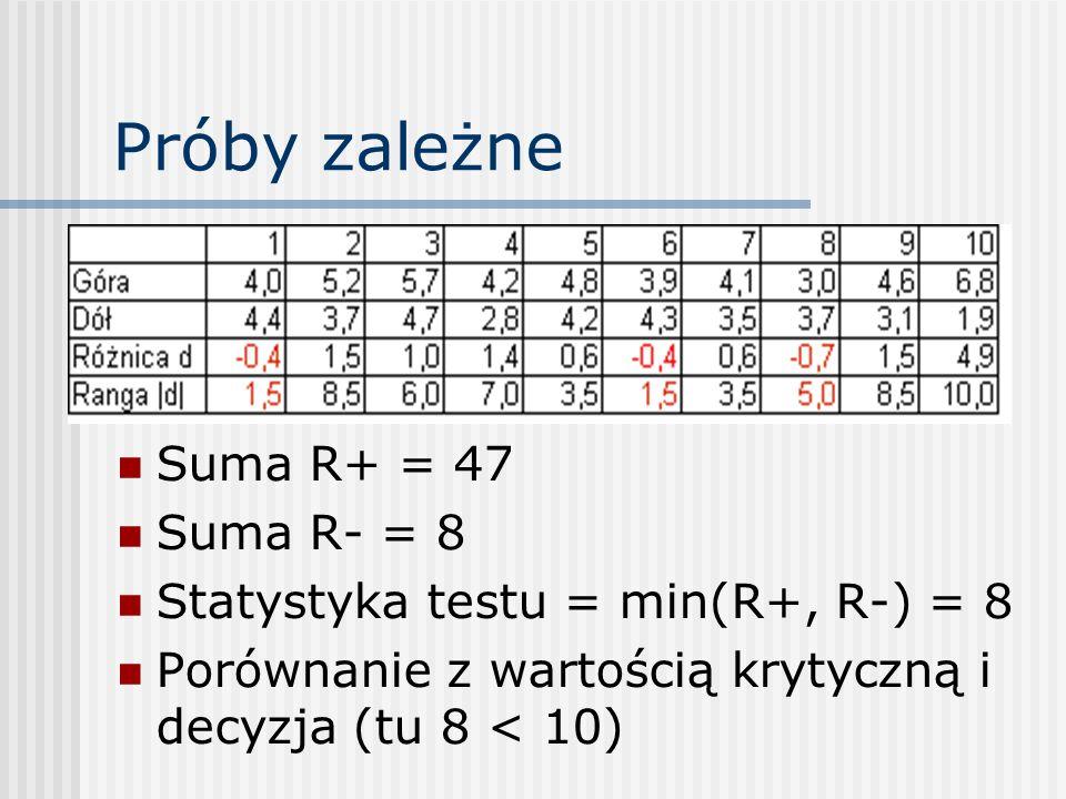 Próby zależne Suma R+ = 47 Suma R- = 8 Statystyka testu = min(R+, R-) = 8 Porównanie z wartością krytyczną i decyzja (tu 8 < 10)
