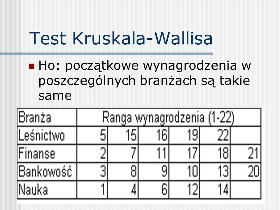 Test Kruskala-Wallisa Ho: początkowe wynagrodzenia w poszczególnych branżach są takie same