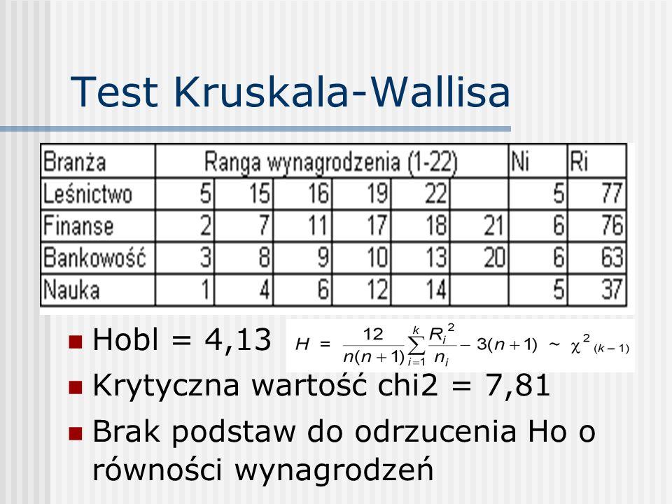 Test Kruskala-Wallisa Hobl = 4,13 Krytyczna wartość chi2 = 7,81 Brak podstaw do odrzucenia Ho o równości wynagrodzeń