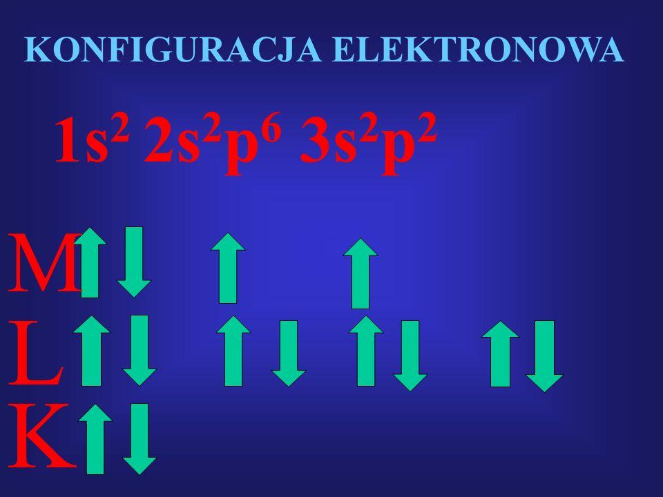 KONFIGURACJA ELEKTRONOWA 1s 2 2s 2 p 6 3s 2 p 2 K L M