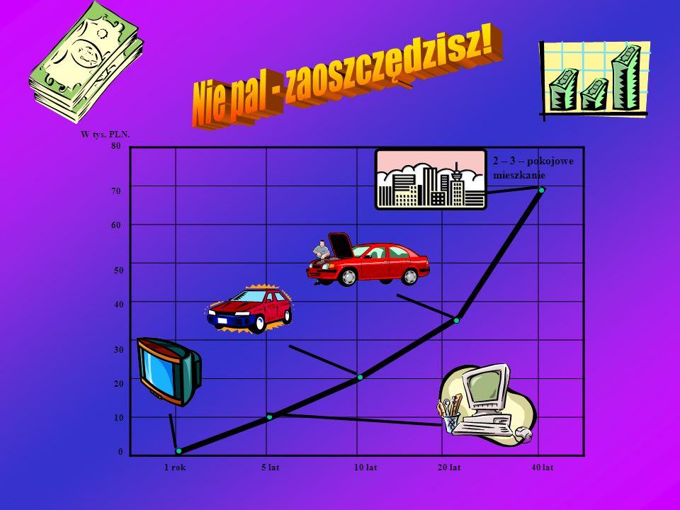 W tys. PLN. 80 70 60 50 40 30 20 10 0 2 – 3 – pokojowe mieszkanie 1 rok 5 lat 10 lat 20 lat 40 lat