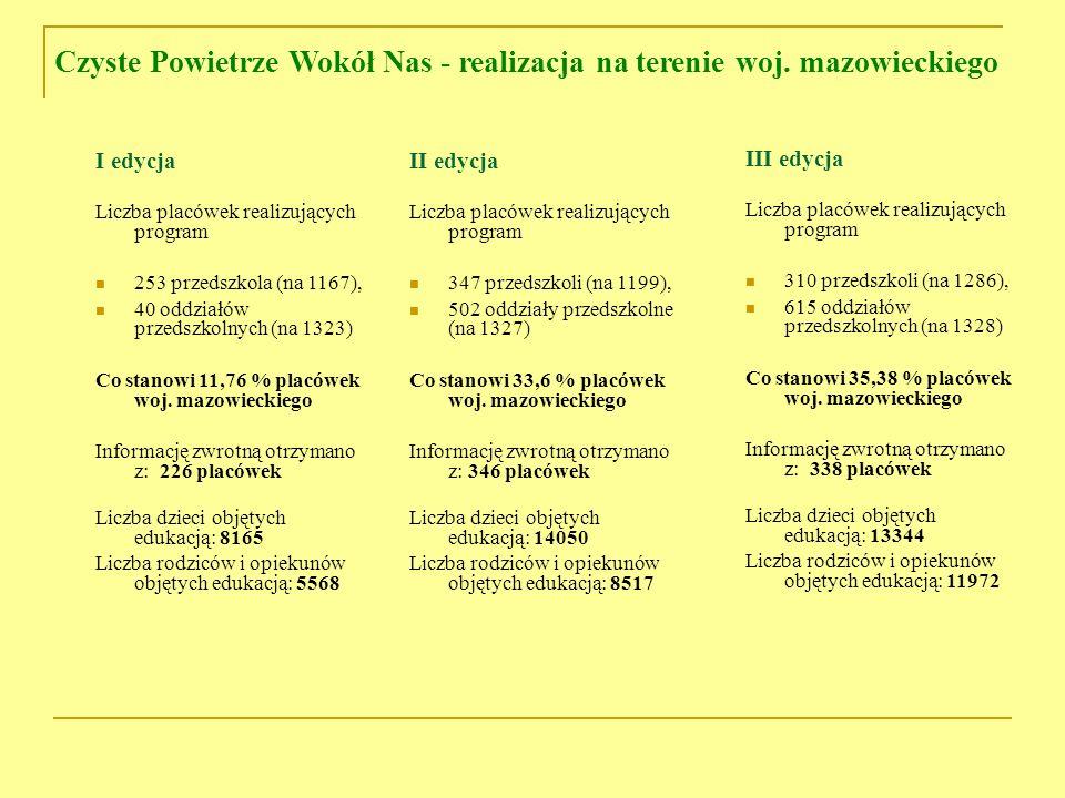 II edycja Liczba placówek realizujących program 347 przedszkoli (na 1199), 502 oddziały przedszkolne (na 1327) Co stanowi 33,6 % placówek woj. mazowie
