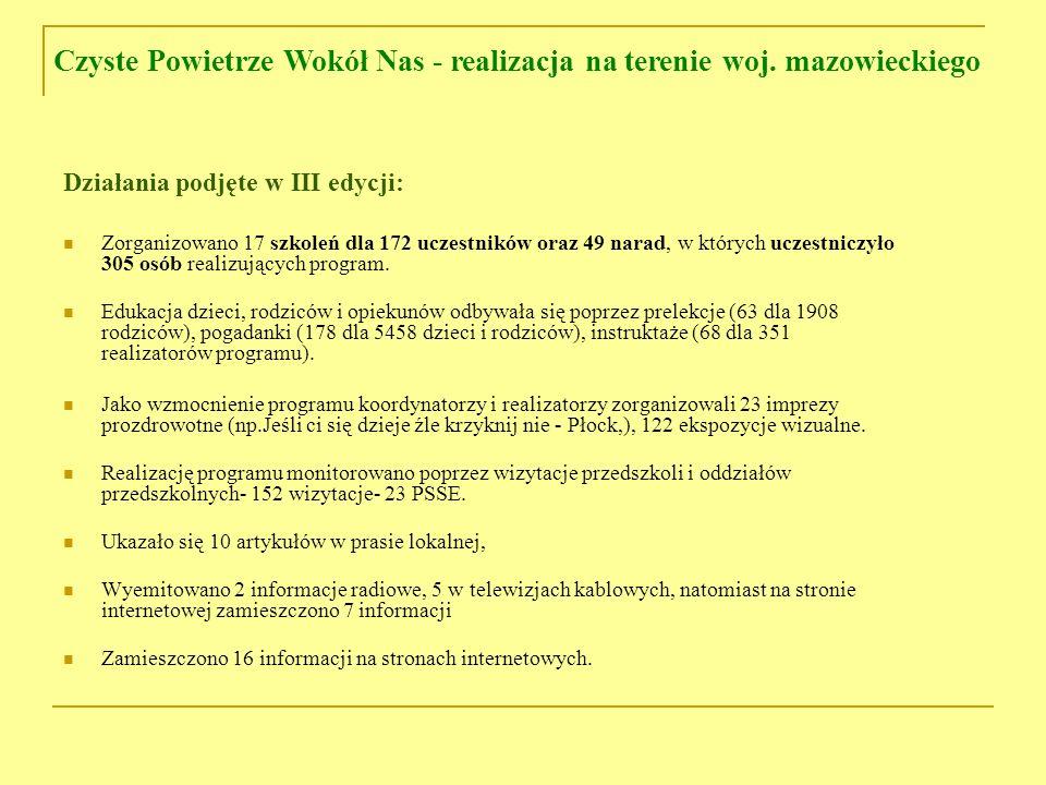 Działania podjęte w III edycji cd: Konkursy ( 98) (m.in.