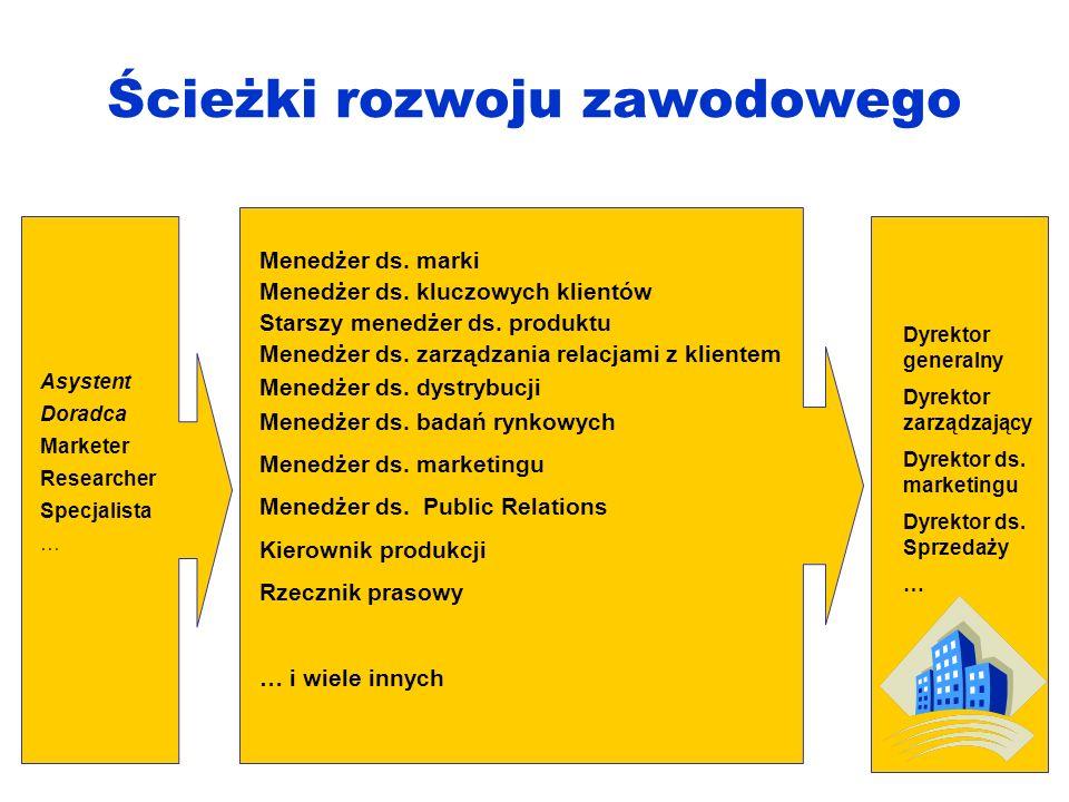 Ścieżki rozwoju zawodowego Dyrektor generalny Dyrektor zarządzający Dyrektor ds.