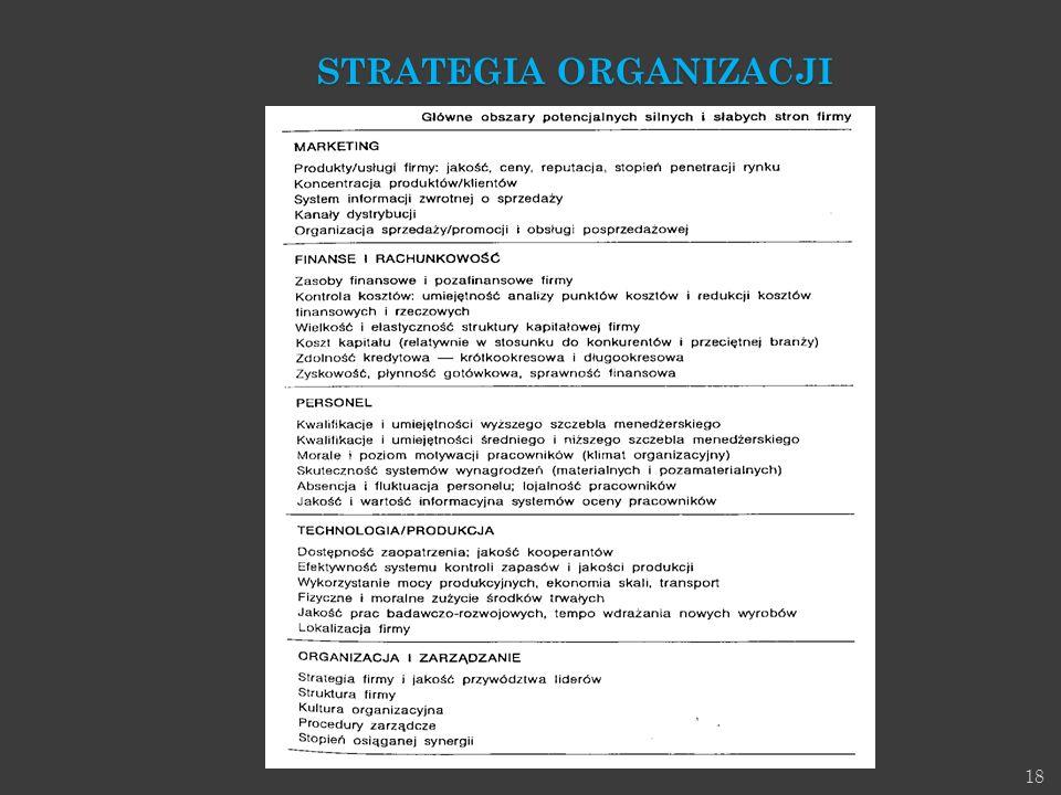 18 STRATEGIA ORGANIZACJI