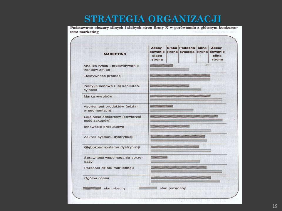 19 STRATEGIA ORGANIZACJI