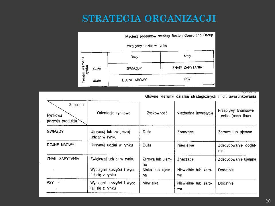 20 STRATEGIA ORGANIZACJI